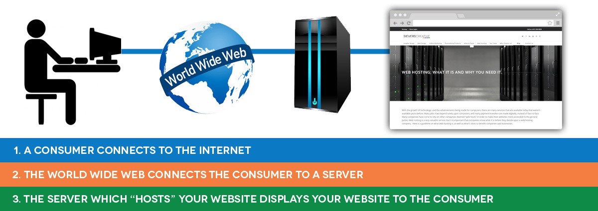Infographic explaining how web hosting works